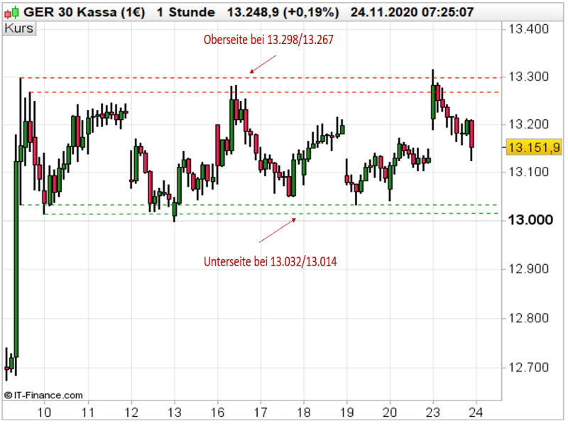 DAX Stundenchart; Quelle: ProRealTime