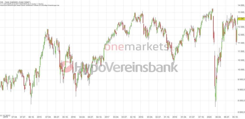 Betrachtungszeitraum: 14.11.2013 – 13.11.2020. Historische Betrachtungen stellen keine verlässlichen Indikatoren für zukünftige Entwicklungen dar. Quelle: tradingdesk.onemarkets.de