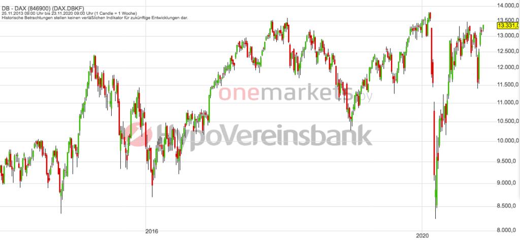 Betrachtungszeitraum: 28.11.2013 – 27.11.2020. Historische Betrachtungen stellen keine verlässlichen Indikatoren für zukünftige Entwicklungen dar. Quelle: tradingdesk.onemarkets.de