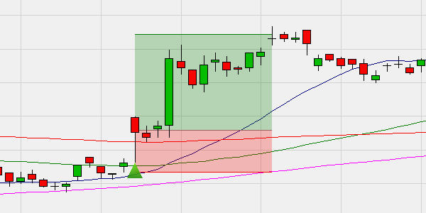 Dieses Beispiel zeigt ein Breakaway-Gap. Ein Kaufsignal (grünes Dreieck) wurde generiert, nachdem der Markt mit einem Aufwärts-Gap über dem oberen gleitenden Durchschnitt (rote Linie) eröffnet wurde.