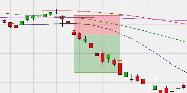 Dieses Beispiel zeigt ein weiteres Breakaway-Gap. Es wurde ein Short-Sell-Signal (rotes Dreieck) generiert. Der Stop-Loss ist der höchste Preis der letzten drei Kerzen. Das Gewinnziel ist das doppelte dieses Risikos. Das Gewinnziel wird erreicht und die Position mit Gewinn geschlossen.