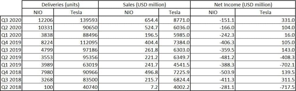 Liefer-, Umsatz- und Nettoeinkommensdaten für Tesla und NIO. Quelle: Bloomberg, XTB
