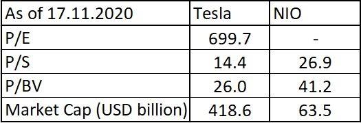 Bewertung von Tesla und NIO. Quelle: Bloomberg, XTB