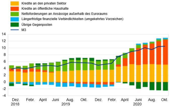 Abbildung 2) Beitrag der M3-Gegenposten zur Jahreswachstumsrate von M3 (in Prozentpunkten)