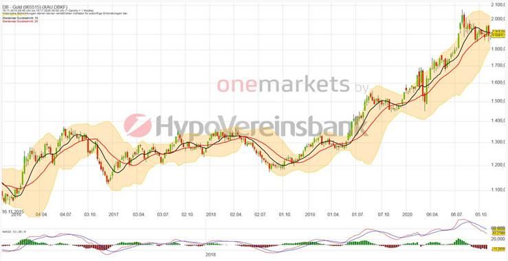 Betrachtungszeitraum: 18.11.2015 – 17.11.2020. Historische Betrachtungen stellen keine verlässlichen Indikatoren für zukünftige Entwicklungen dar. Quelle: onemarkets.tradingdesk.de