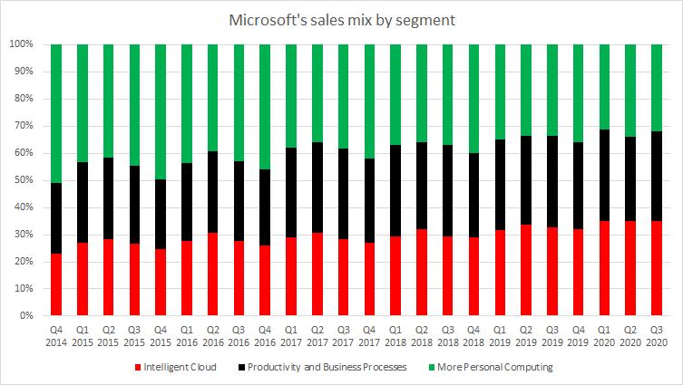 Das Segment Personal Computing, das den Großteil der Hardware-Verkäufe umfasst, verliert seit dem Amtsantritt von Satya Nadella als CEO von Microsoft allmählich an Bedeutung. Es macht aber immer noch rund ein Drittel des Umsatzes aus. Quelle: Bloomberg, XTB