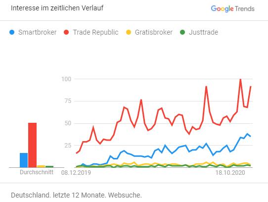 NeoBroker – Nachfrage steigt