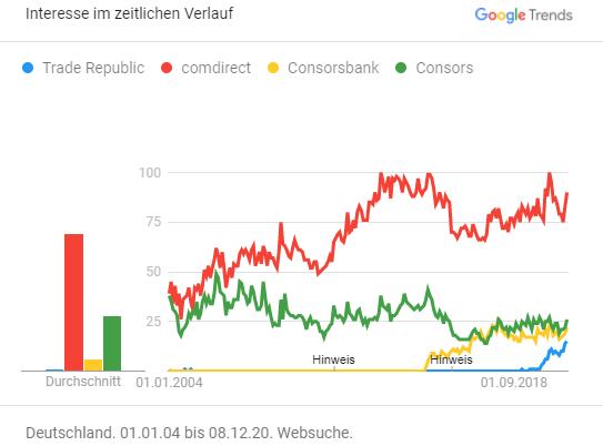 Google Trends: Consorsbank, Consors, Comdirect, Trade Republic