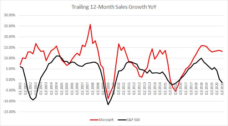 Microsoft hat es geschafft, den S&P 500 in Bezug auf das Umsatzwachstum regelmäßig zu schlagen. Das Unternehmen hielt in den letzten Quartalen ein hohes Umsatzwachstumstempo aufrecht, während sich das durchschnittliche Umsatzwachstum des Index deutlich verlangsamte. Quelle: Bloomberg, XTB