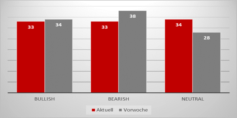 Quelle: Börse Frankfurt, IG Research