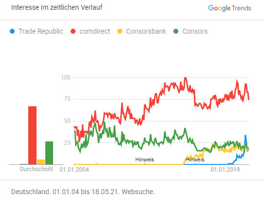 Google Trends: Consorsbank, Consors, Comdirect, Trade Republic – Stand: Mai 2021