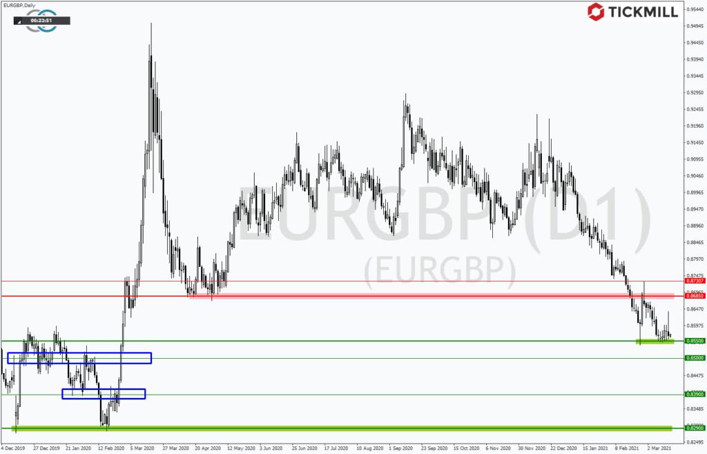 EURGBP offenbart deutliches Downside-Potential