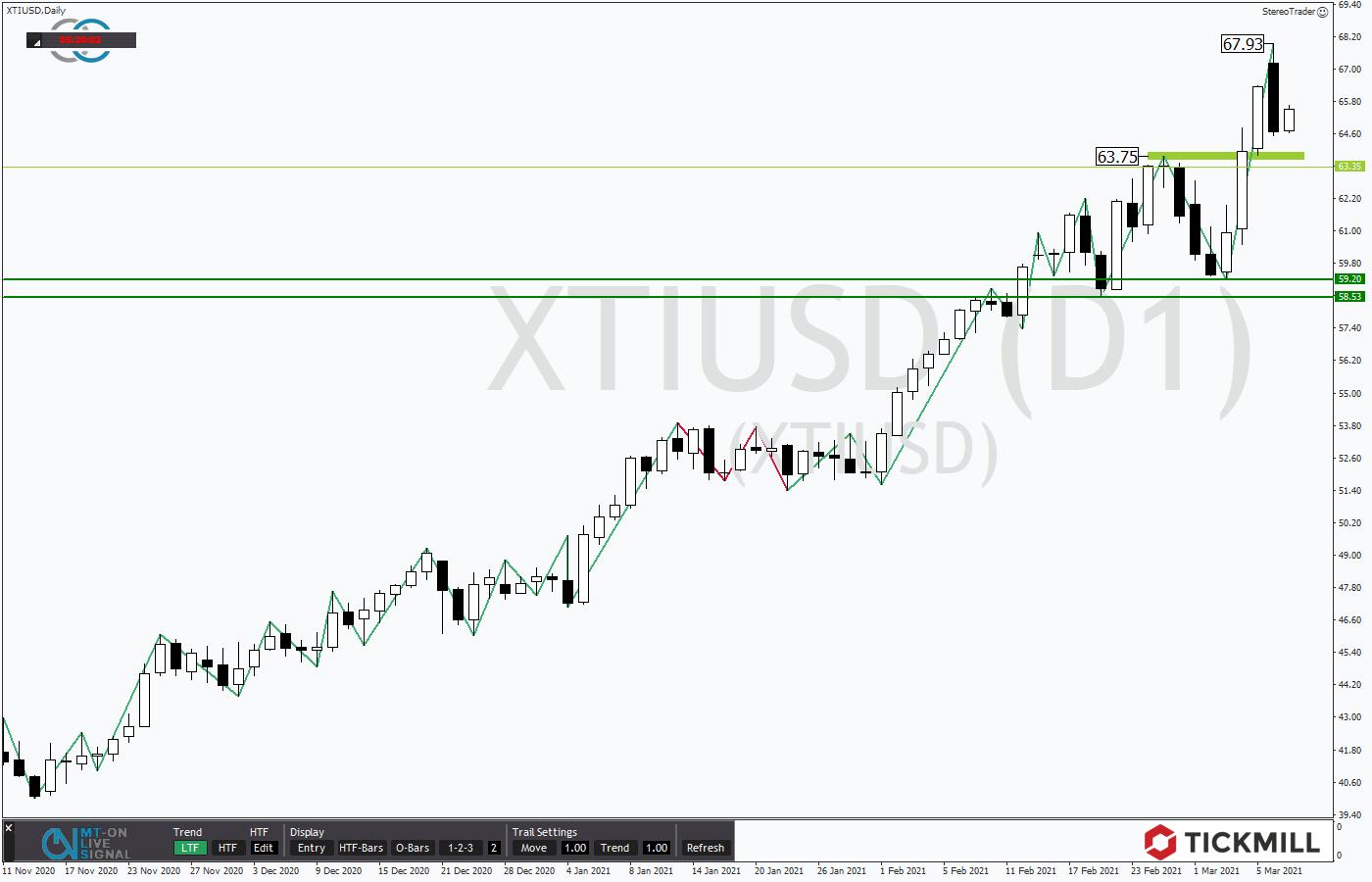 trendhändler forex vertrauenswürdige bitcoins-investition 2021
