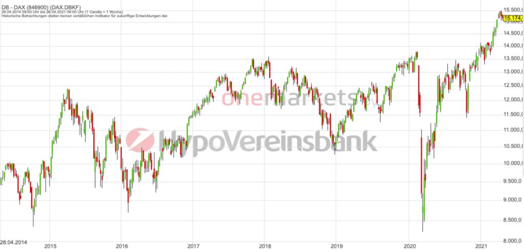 Betrachtungszeitraum: 28.04.2014– 30.04.2021. Historische Betrachtungen stellen keine verlässlichen Indikatoren für zukünftige Entwicklungen dar. Quelle:tradingdesk.onemarkets.de