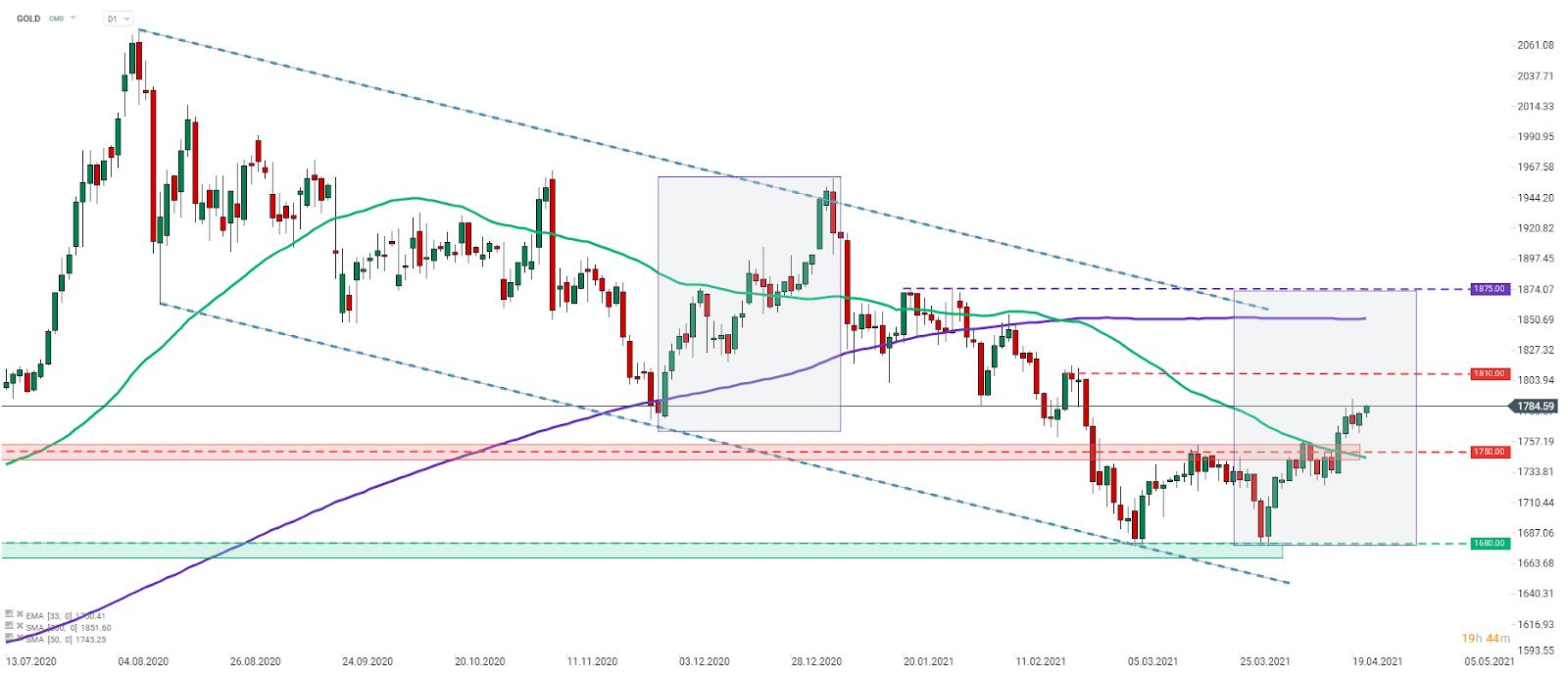 Gold setzt seine Aufwärtsbewegung in dieser Woche nach einem Ausbruch über die obere Grenze der Handelsspanne und den SMA50 im H1-Chart (grüne Linie) fort. Das lokale Hoch von Ende Februar bei 1.810 Dollar markiert den kurzfristigen Widerstand. Quelle: xStation 5