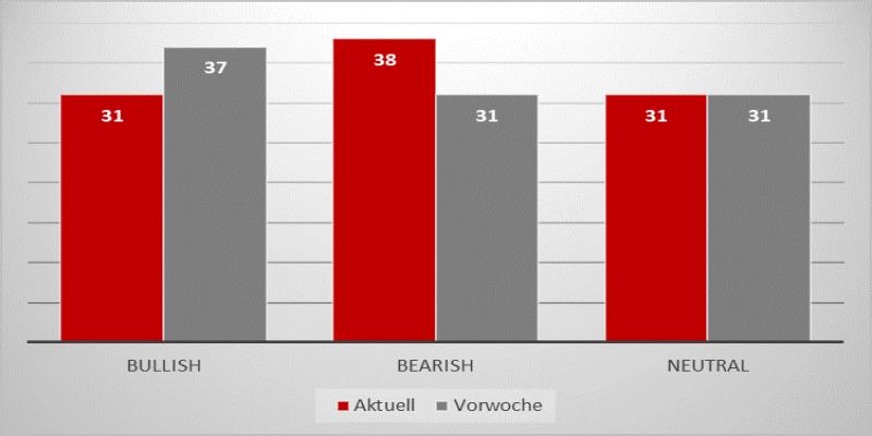 Quelle: Börse Frankfurt; IG Research; 07. April 2021