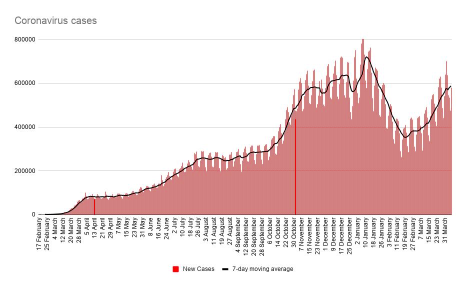 Die neuen Covid-19-Fälle nähern sich langsam wieder dem Höchststand von Dezember 2020 und Januar 2021, da sich neue Varianten schneller verbreiten. Der gleitende 7-Tage-Durchschnitt liegt derzeit bei etwa 590 Tausend Fällen, verglichen mit einem Rekordwert von knapp unter 720 Tausend Fällen Mitte Januar. Quelle: worldometers, XTB