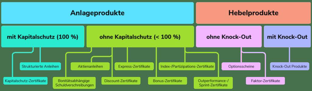 Quelle: Deutscher Derivate Verband