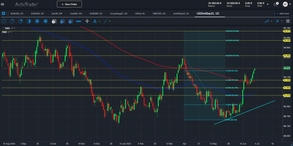 US-Dollar-Index Tageschart; Quelle: ActivTrader