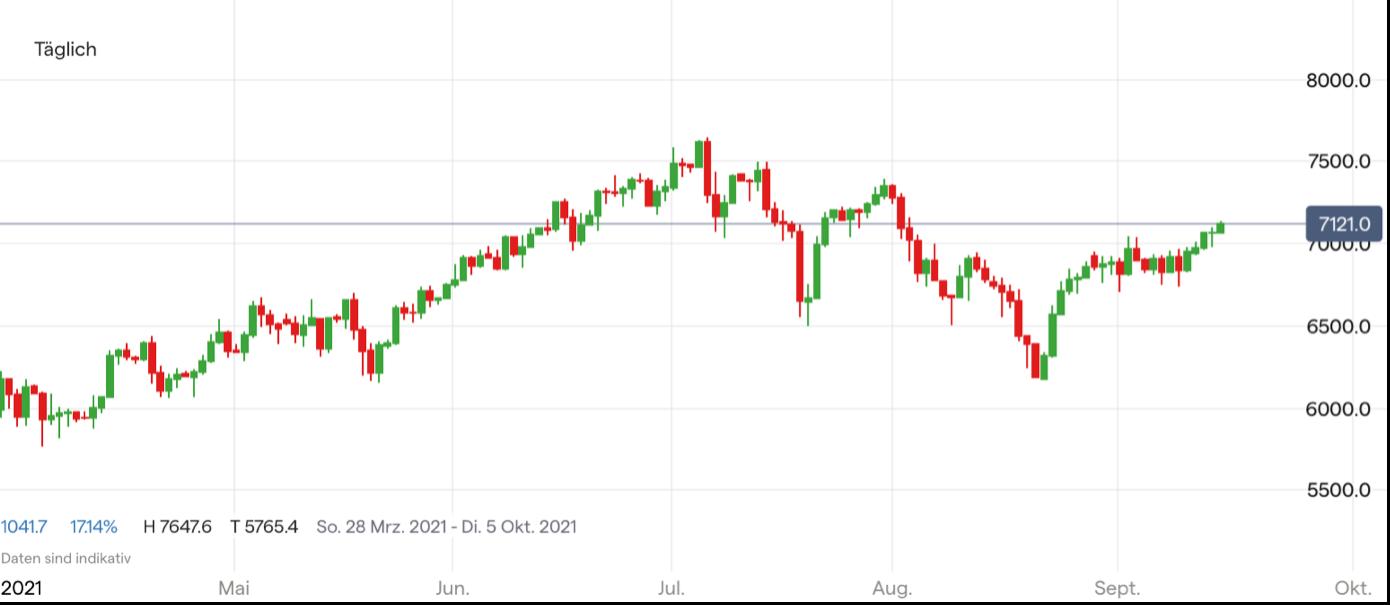Ölpreis (WTI) Chart; Quelle: IG Handelsplattform