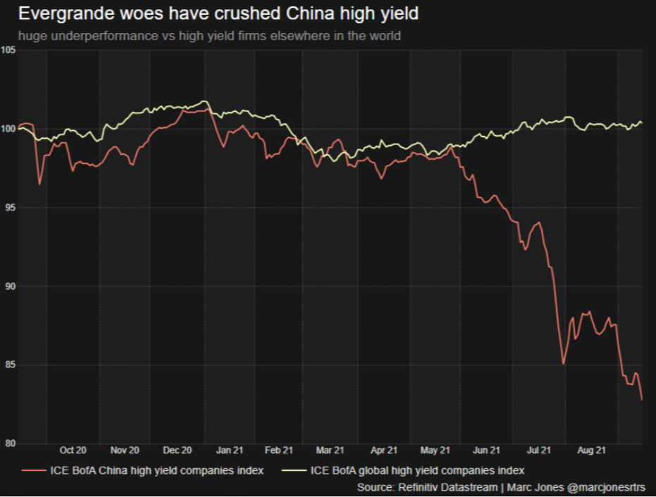 Die Probleme von Evergrande führten zu einem sprunghaften Anstieg der Finanzierungskosten für andere Unternehmen mit einem hohen Schuldenberg. Quelle: Reuters