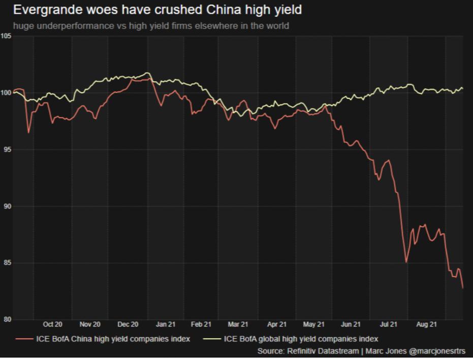 Ist Evergrande der chinesische Lehman-Moment?