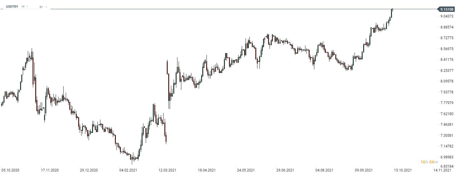 Nach einer kurzen Pause im 3. Quartal 2021 setzte sich die Rallye am USDTRY-Markt fort. Die umstrittene Entscheidung des türkischen Präsidenten Erdogan, drei Mitglieder der türkischen Zentralbank (CBRT) zu entlassen, die sich gegen Zinssenkungen ausgesprochen hatten, verlieh dem Paar weiteren Auftrieb und führte gestern am späten Abend zu einem Kurssprung von über 1%. Das Paar notiert 11% über dem September-Tief. Quelle: xStation 5
