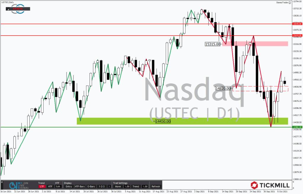 NASDAQ 100 – Bullenfalle oder back on track?